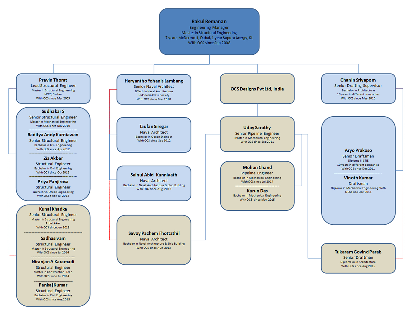 Offshore Engineering Organisation Chart